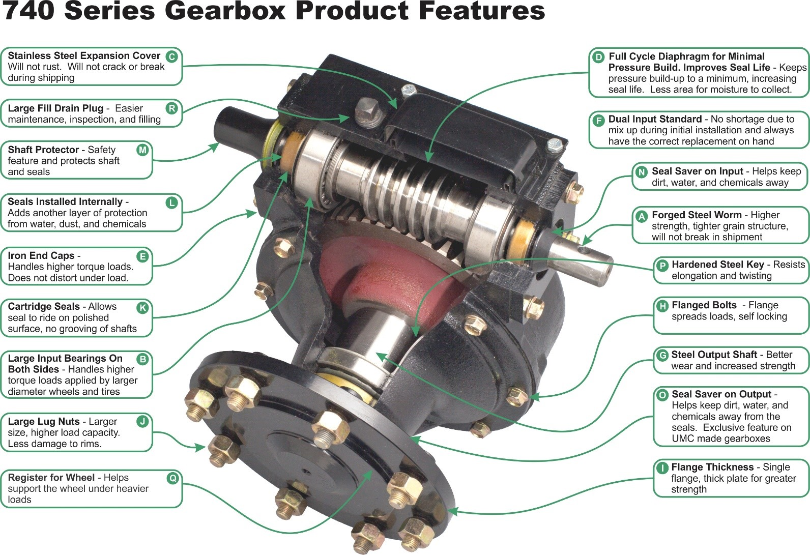 740-U Gearbox Features and Benefits
